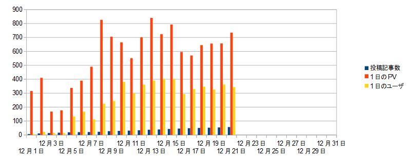 ブログ運営報告21日目_記事数推移グラフ