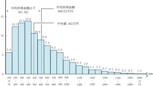 平均年収と中央値のグラフ