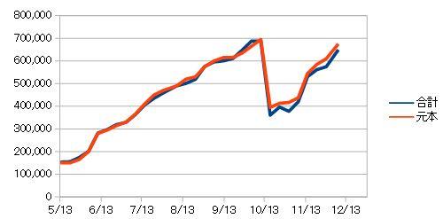 投資信託チャート