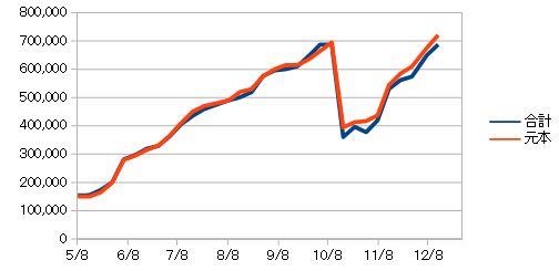 投資信託元本込みの資産推移チャート