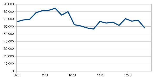 20181221_米国株資産推移