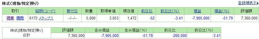 SBI証券メタップス株資産状況