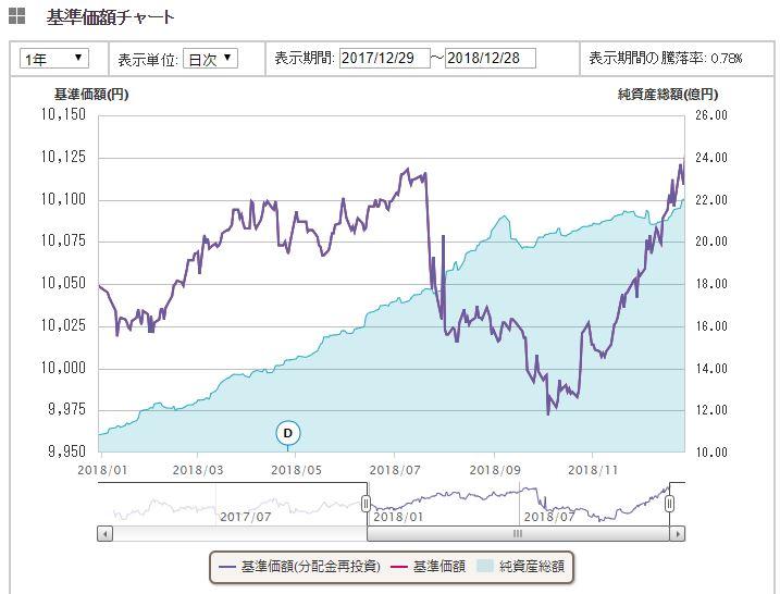 国内債券インデックス1年間推移