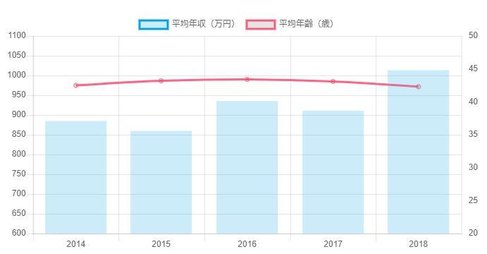 ソニー高年収推移グラフ