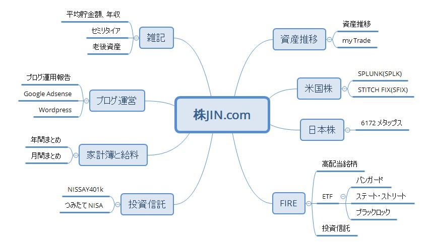 201903_株JINマインドマップ