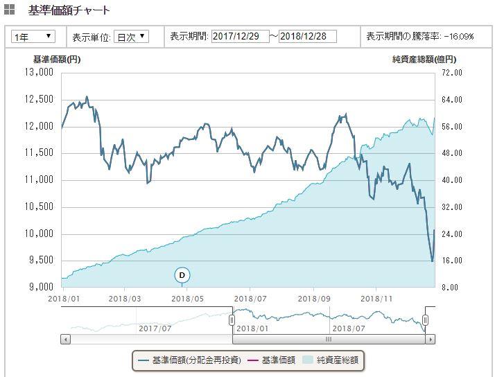 国内株式(TOPIX)1年間推移