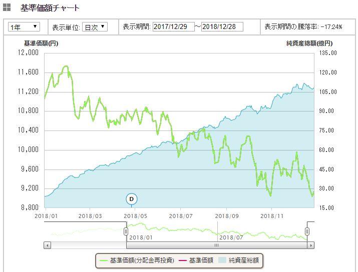 新興国株式インデックス 1年間推移