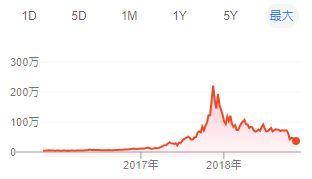bitcoin長期チャート
