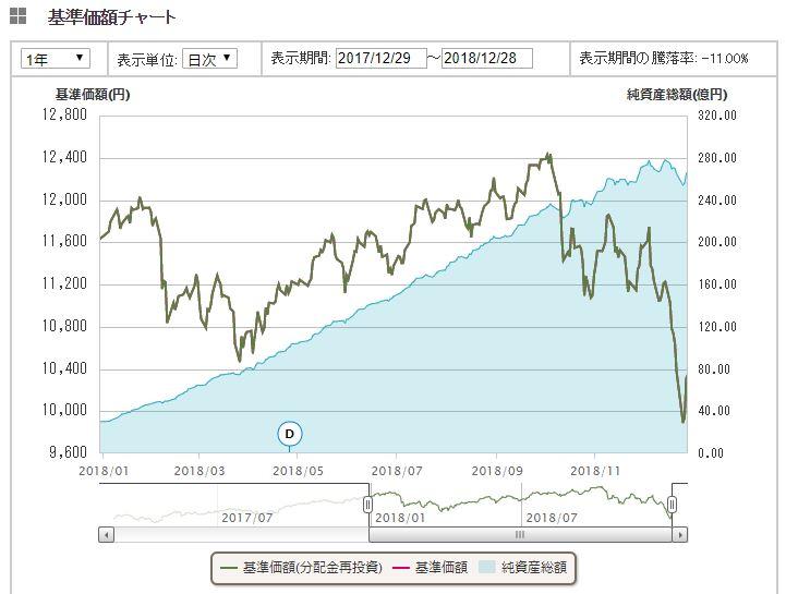 先進国株式インデックス1年間推移