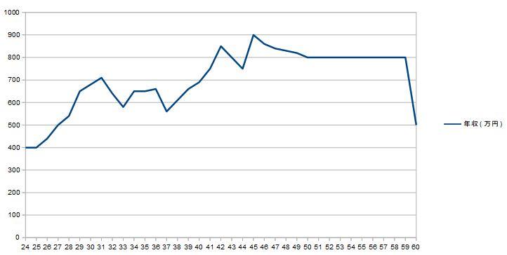 生涯年収推移グラフ公開