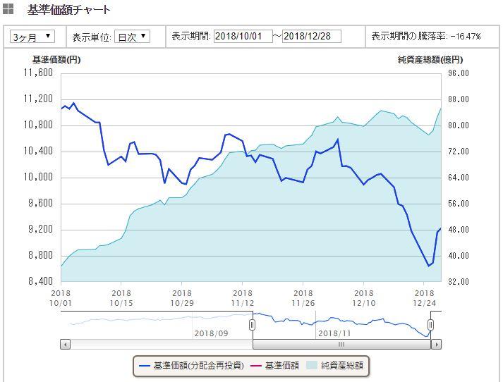 米国株式(S&P500)1年間推移