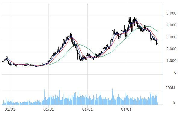 JT20年長期チャート