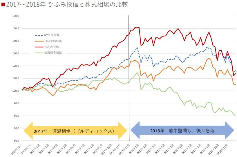 20190110_ひふみ投信と株価相場との比較