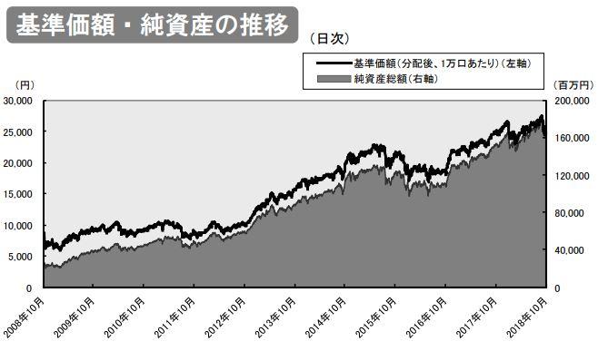 外株インデックスファンド_基準価格推移