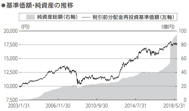 ニッセイワールドセレクトファンド(債券重視型)_基準価格推移