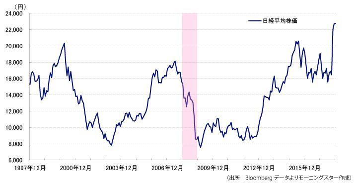 リーマンショック前後の日経平均チャート