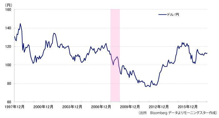 リーマンショック前後のドル円チャート