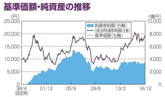 日本成長株_基準価格推移