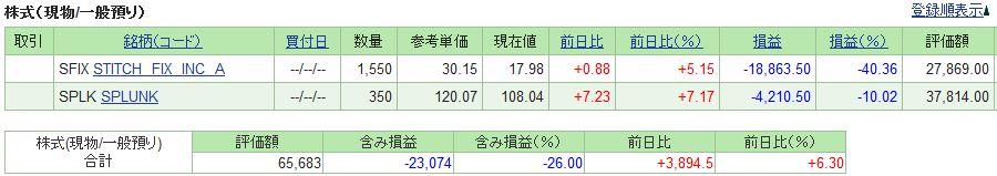 20190104_米国株SBI証券評価損益