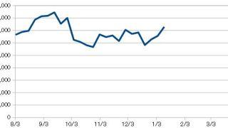 20190111_米国株資産推移