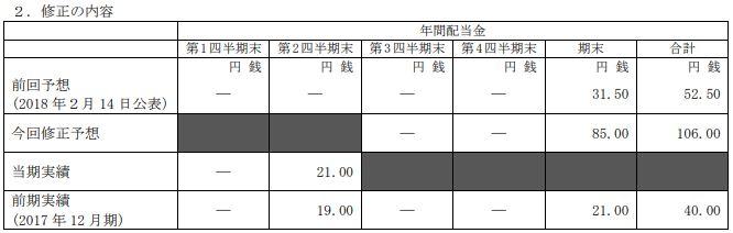 昭和シェル石油2019年度配当金