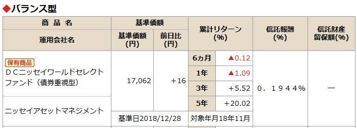 201901NISSAY401kDCニッセイワールドセレクトファンド(債券)商品情報
