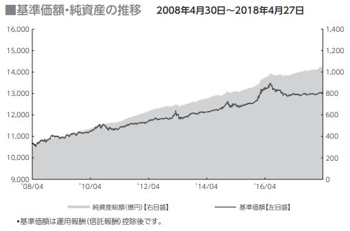 国内債券型_基準価格推移
