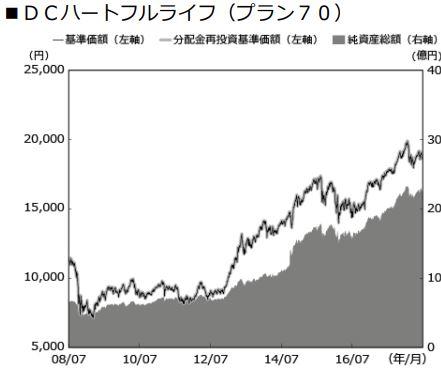 安田DCハートフルライフ(プラン70)_基準価格推移