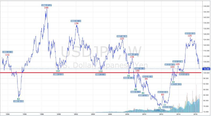 ドル円長期チャート01
