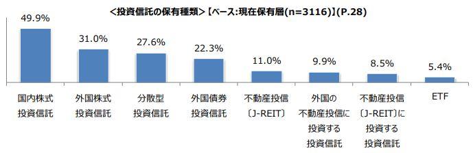 投資信託保有率01