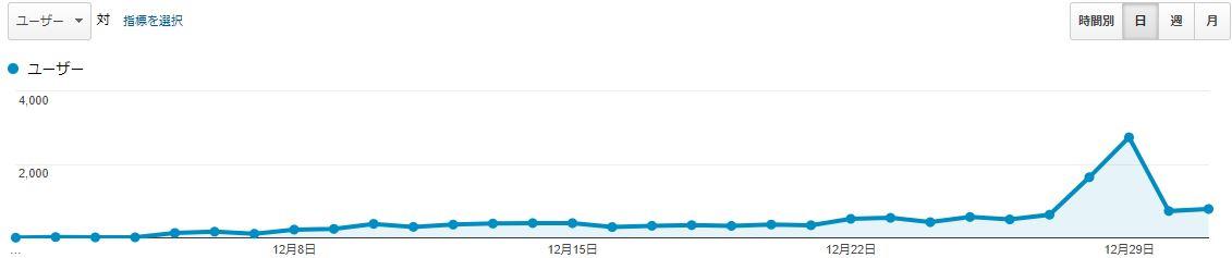 ブログ運営報告1ヶ月目_02
