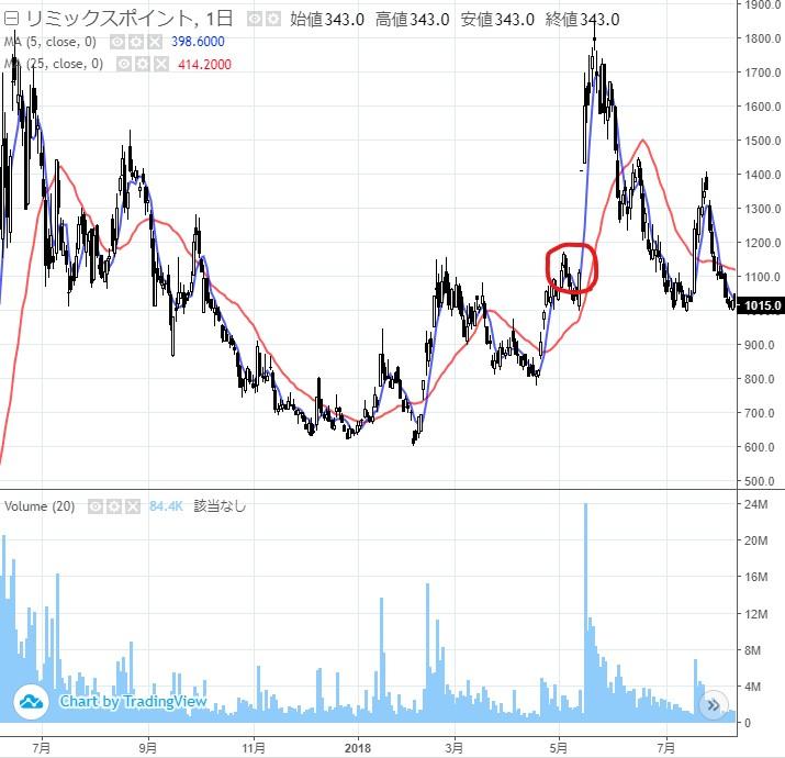リミックスポイントの株価2018年01
