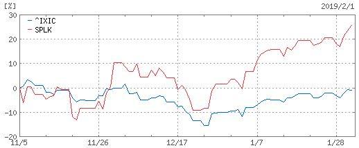 20190201_SPLKとNASDAQの3ヶ月チャート比較
