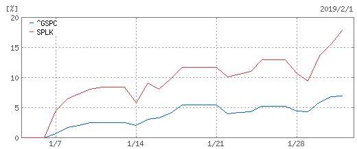 SP500とSPLKの1月チャート比較