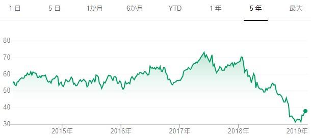 20190224BTI5年チャート