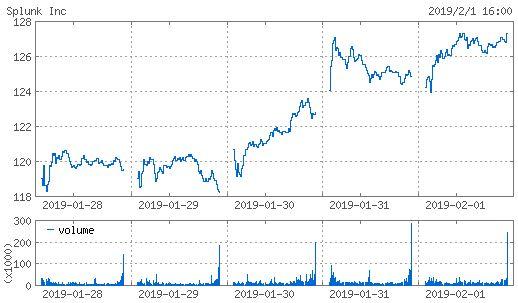 20190201_splk株価週間チャート