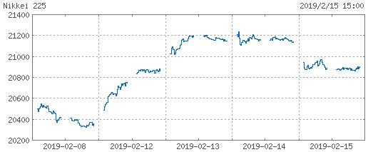 20190215_日経平均株価週間チャート