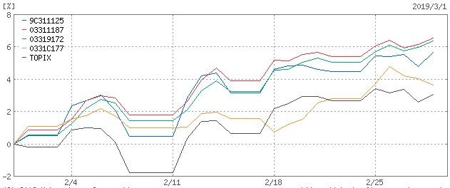 ひふみプラスvsemaxisslim投信vstopix1ヶ月チャート比較