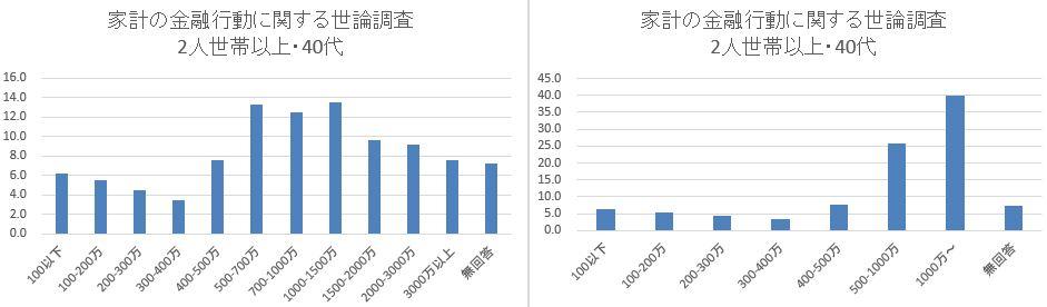 日銀_家計の金融行動に関する世論調査_2人世帯40代_まとめ