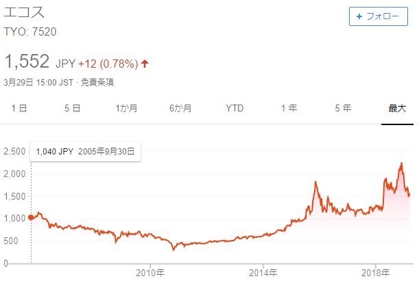 エコスグループ株価