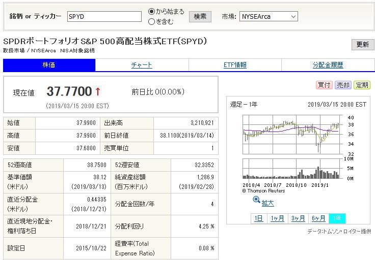 20190318_SPYD_SBI証券画面