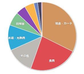 201902家計簿公開01