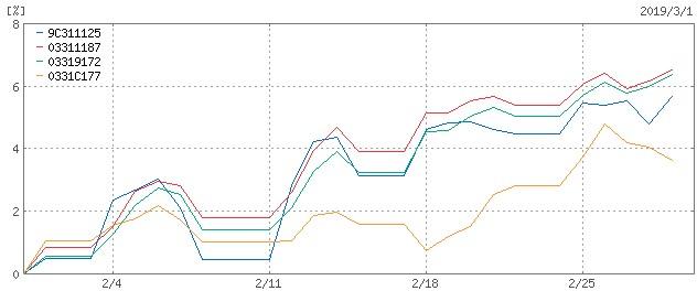 ひふみプラスvsemaxisslim投信1ヶ月チャート比較