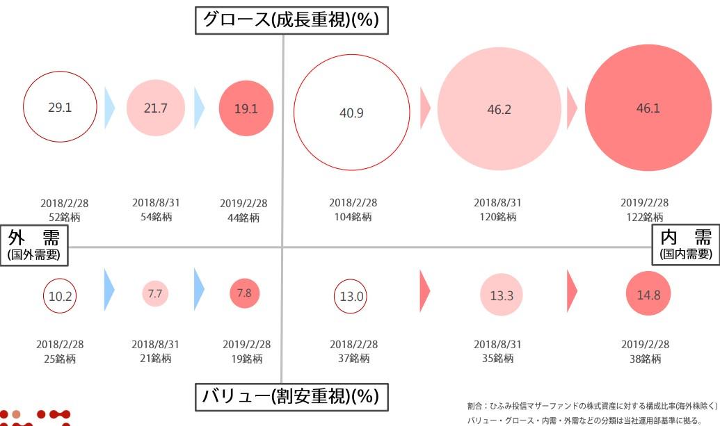 20190307_ひふみ投信保有分類