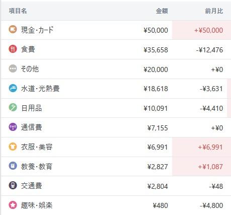 201902家計簿公開02