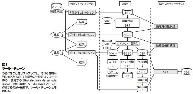 半導体開発ツールチェーン