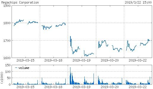 20190322_megachips株価週間チャート