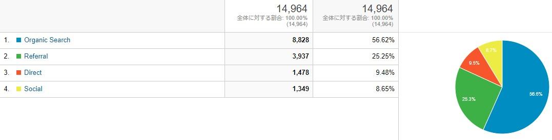 ブログ運営報告_2月のトラフィック