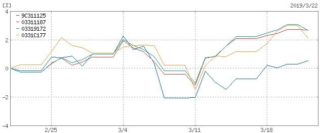 ひふみ_emaxis1ヶ月チャート