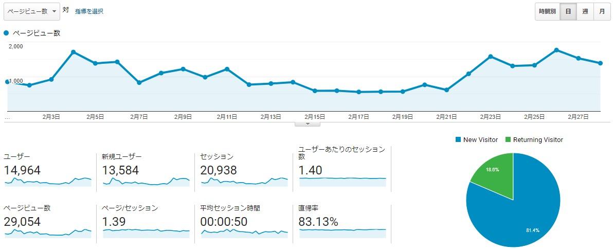 ブログ運営報告_2月PV数推移